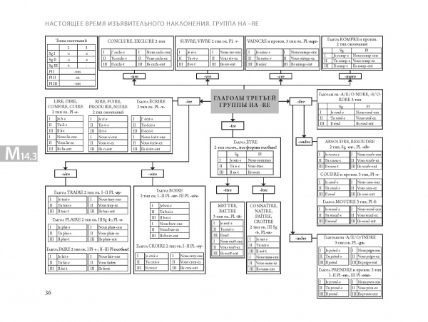 French language in tables and diagrams. Directory