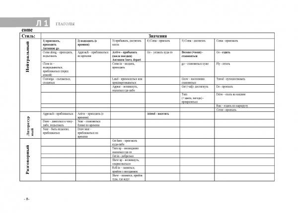 Английская лексика в таблицах и схемах. Справочник